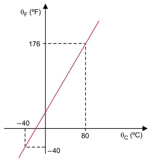 gráfico mostra a relação entre as temperaturas de um mesmo corpo