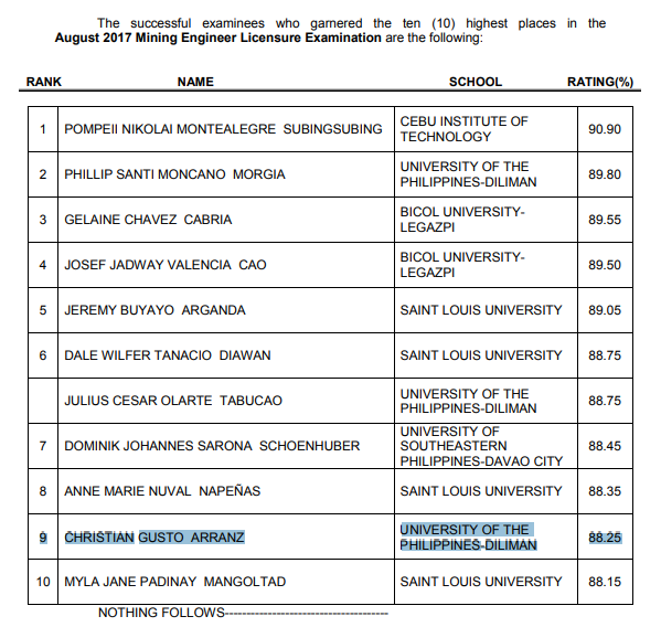 working student ranks Top 9 in Mining Engineer board exam