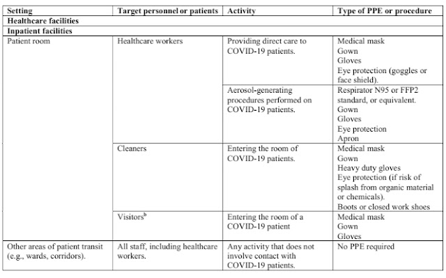 Recommended type of personal protective equipment (PPE) to be used in the context of covid-19 disease, according to the setting, personal  and type activity images