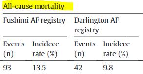 図:心房細動 死亡率 日本