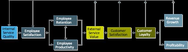 Die Service-Profit-Chain