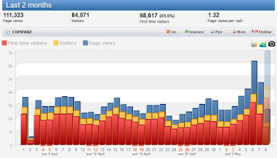 trafik blog naik setelah update core algoritma google mei 2020
