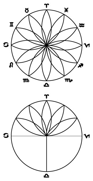 The Lotus and the Sacred Geometry of the Zodiac and Vesica Piscis