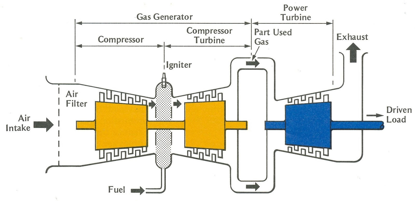 1.4 SINGLE SHAFT AND TWO SHAFT TURBINES. The type of gas turbine ...
