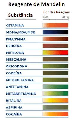 Tabela de cores reagente mandelin