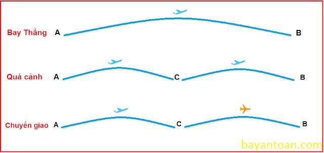 Chuyến bay quá cảnh là gì ? Và kinh nghiệm đi máy bay quá cảnh
