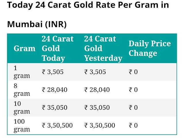 Gold rate in mumbai 25 carat per gram