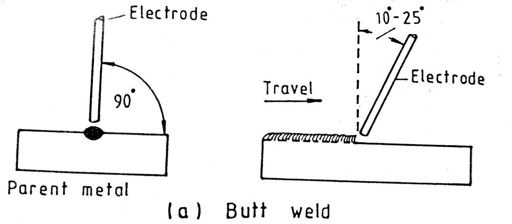 Flat Welding