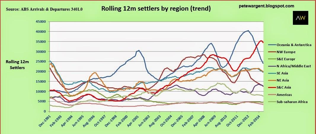 Rolling 12m settlers by region