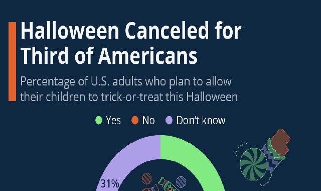 Halloween Canceled for Third of Americans #infographic
