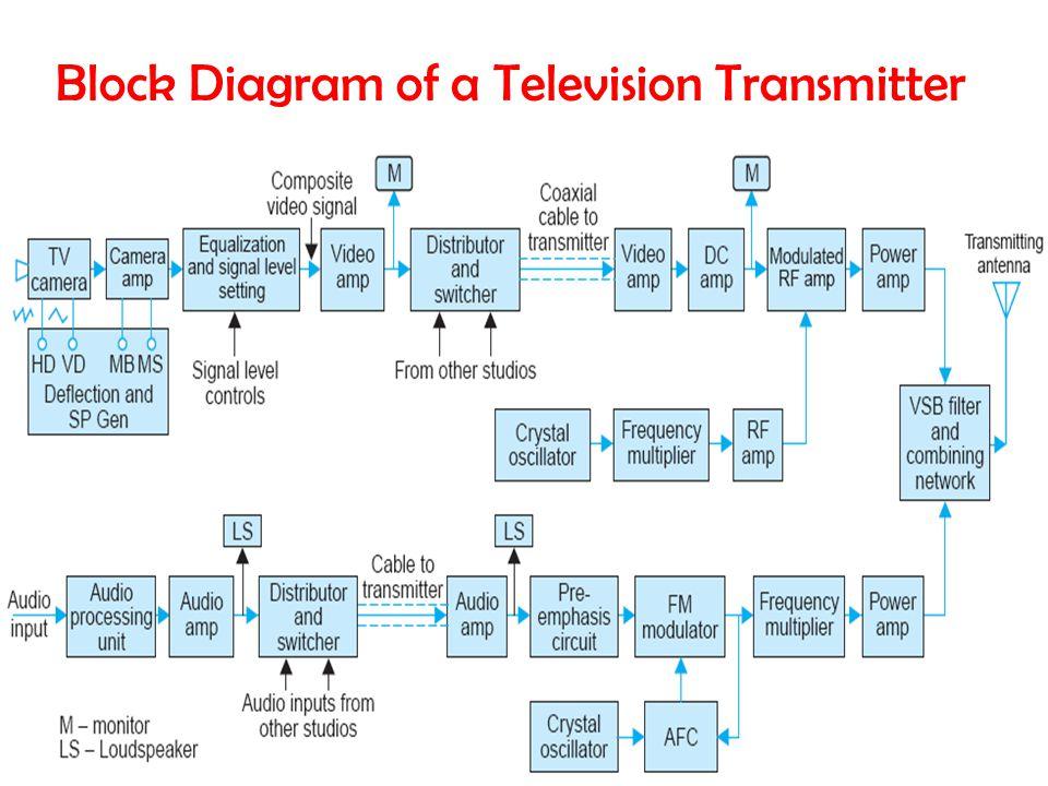 Tv Transmission