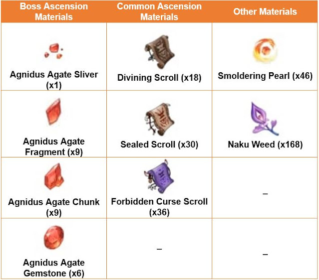 Yoimiya Ascension Materials
