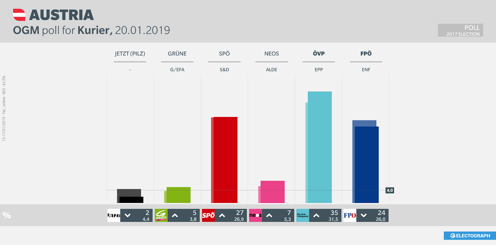 AUSTRIA: OGM poll chart for Kurier, 20 January 2019