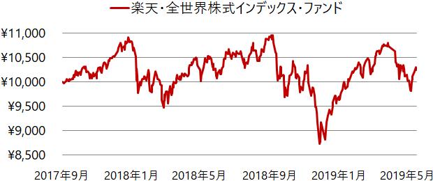 楽天・全世界株式インデックス・ファンド設定来の基準価額の推移(チャート)