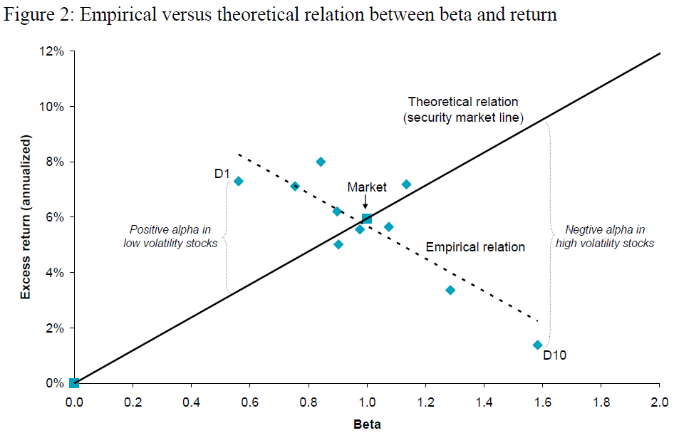 Empirical versus theoretical relation between beta and return