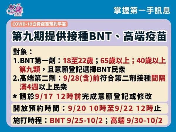 彰化疫情9/13零確診 BNT校園接種意願96%家長同意施打