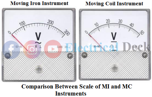 Why Scale of Moving Iron Instrument is Non-uniform?