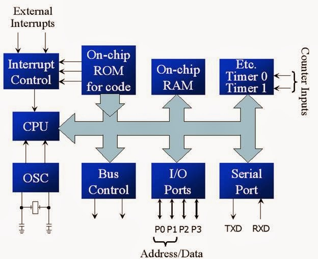architecture of 8051 microcontroller block diagram and construction rh microcontrollergarden blogspot com