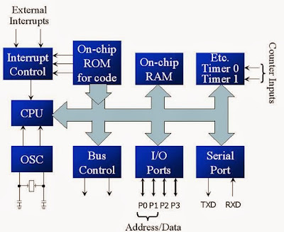 Microcontroller 8051 89c51 - Block Diagram