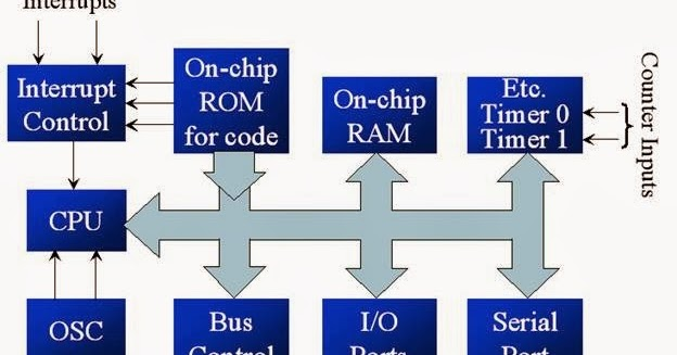 Architecture of 8051 microcontroller block diagram and construction architecture of 8051 microcontroller block diagram and construction of 8051 8051 microcontroller ccuart Images