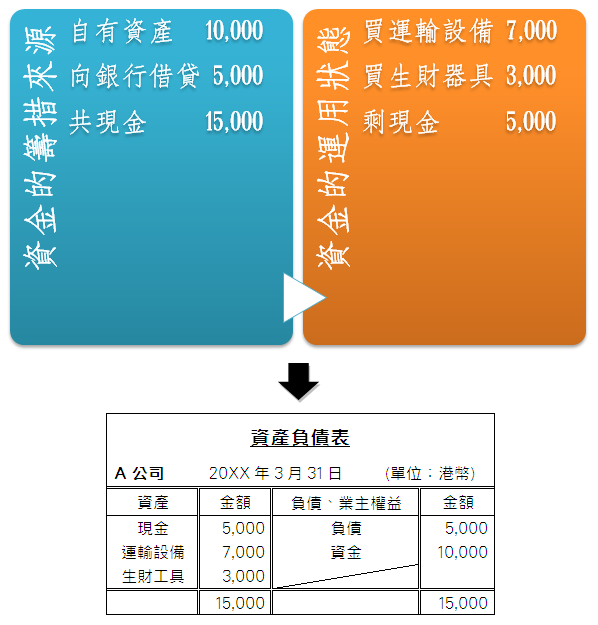 資產負債表的左側記載資產;右側記載負債、業主權益