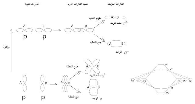 تداخل مدارات p