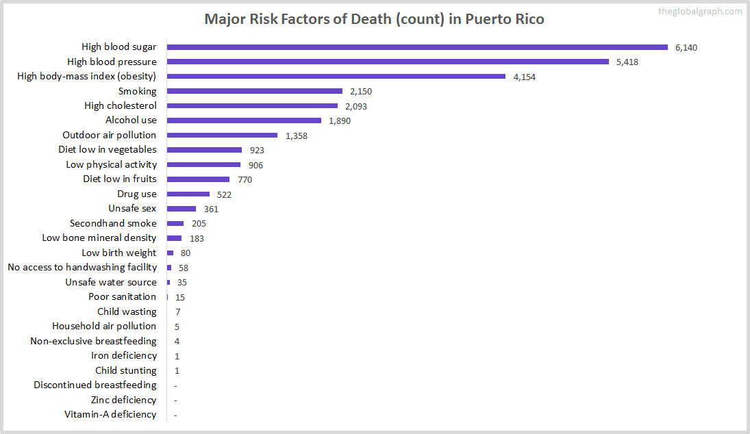 Major Cause of Deaths in Puerto Rico (and it's count)