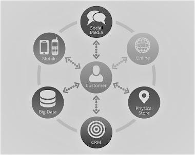 Importance of Omnichannel Marketing