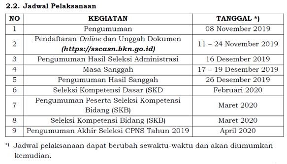 Formasi CPNS 2019 Lampung dan Kementerian seluruh Indonesia Tahun 2019