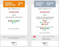 Cara Mendapatkan Paket Bundle 12GB harga 25Rb