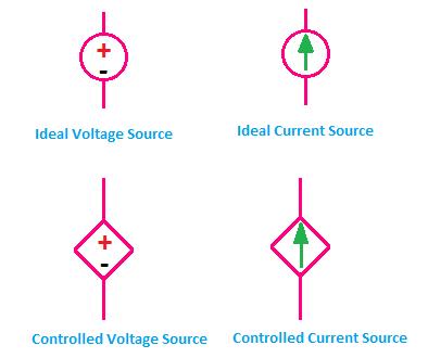 voltage source symbol, current source symbol