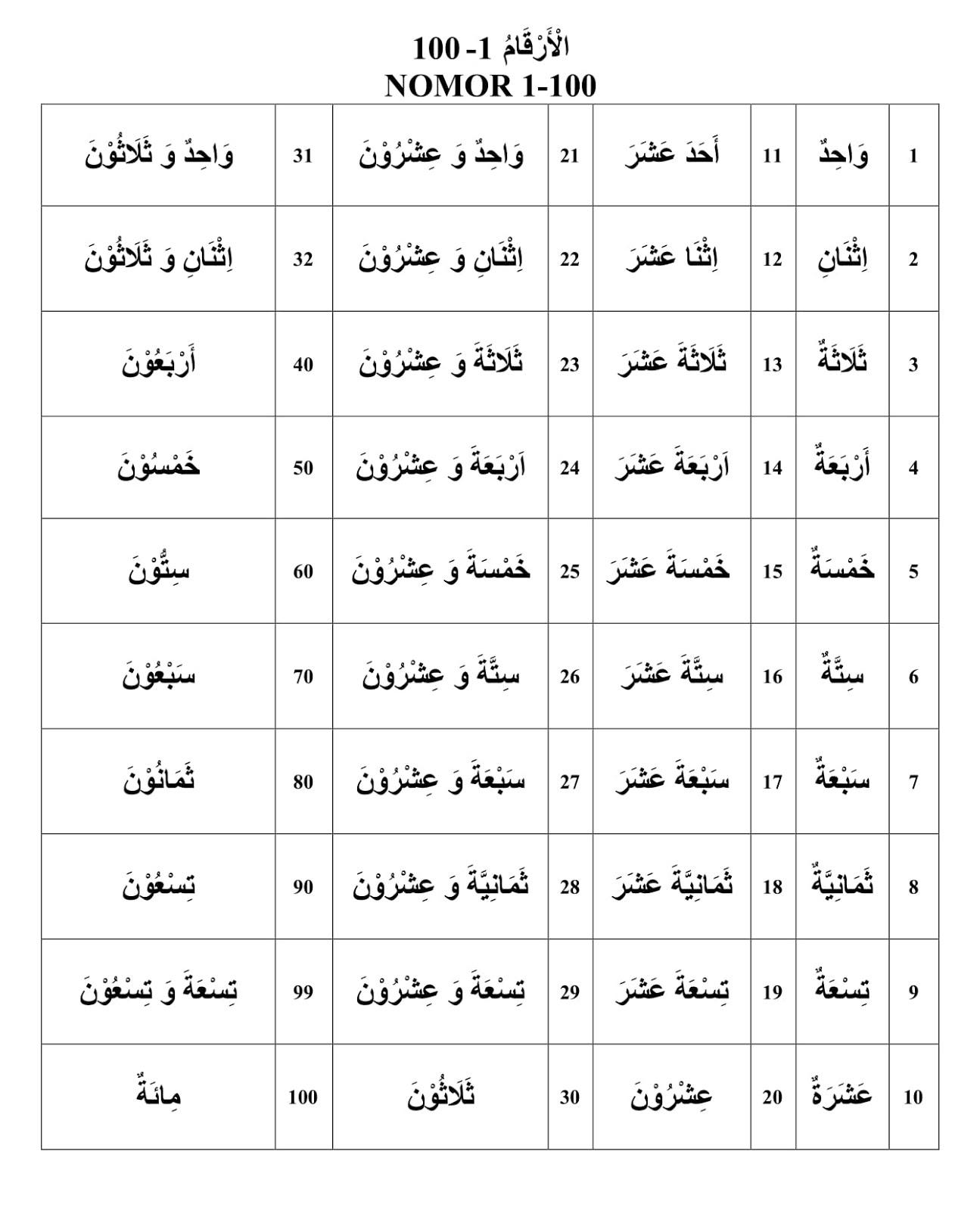 Angka Dalam Bahasa Arab 1 1000 : angka, dalam, bahasa, Bahasa, Angka, Kaidah-Kaidahnya, Arobiyah, Institute