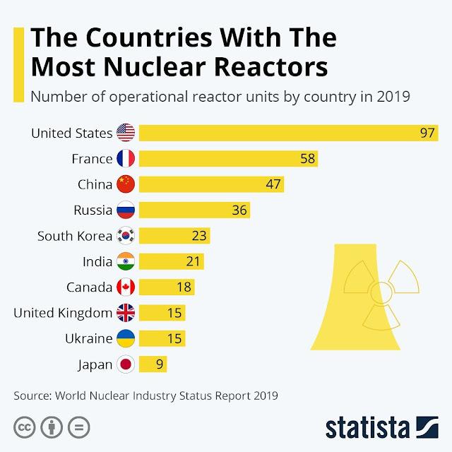 Страны с самым большим числом работающих атомных реакторов