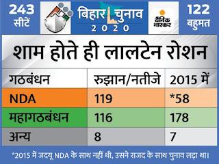 बिहार चुनाव नतीजे LIVE