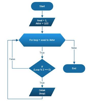 flowchart mencari bilangan genap dan flowchart menampilkan bilangan genap