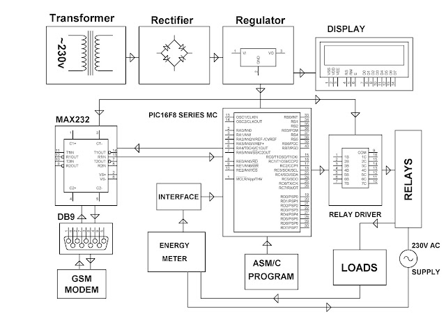 electronics project  malaysia   gsm based energy meter reading with load control using pic