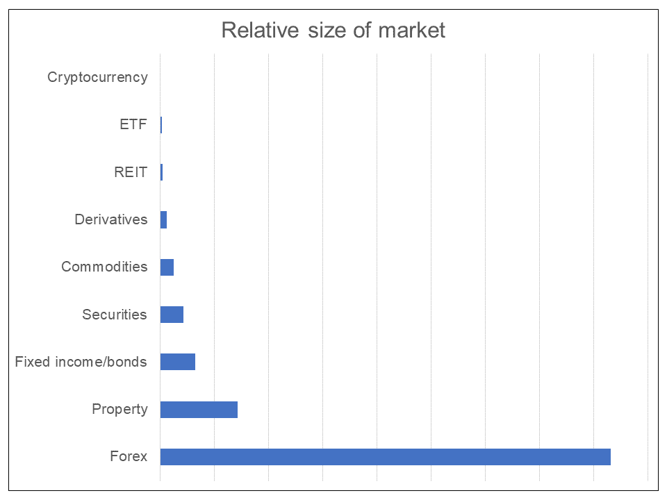 Relative size of assets