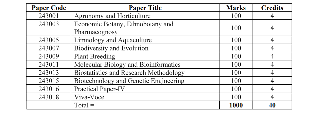 Botany Department Honors 4thYear Book List