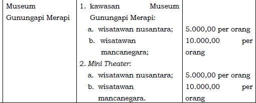 Harga Tiket Masuk Objek Wisata Museum Gunungapi Merapi Sleman Yogyakarta 2018