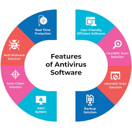 How Do Antivirus Programs Detect and Remove Viruses?