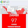 Corona Jambi 25 Mei Bertambah 2 Positif Covid 19 di Jambi