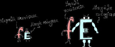 Συσχέτιση ενέργειας και συχνότητας μέσω της σχέσης E=h*f