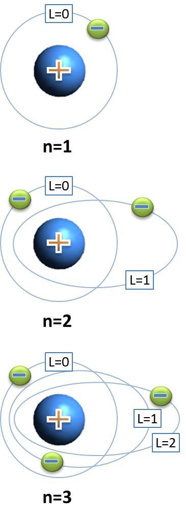 Químicas El Modelo Atómico De Sommerfeld