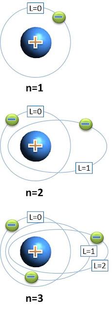 Quimicas El Modelo Atomico De Rutherford
