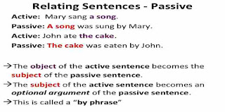 Active Passive Voice Rules Chart in Hindi