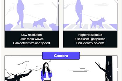 Fungsi Teknologi LiDAR Pada Mobil Self Driving