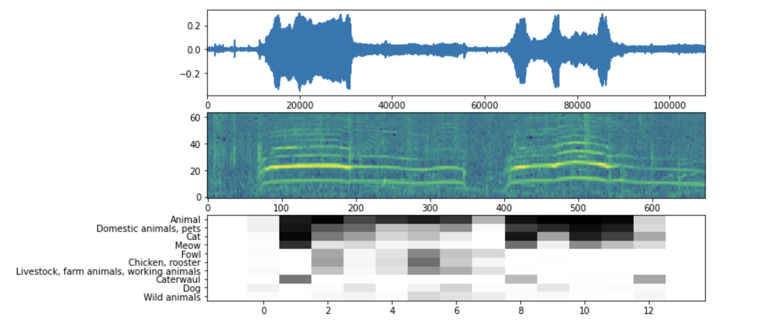 The first graph is the waveform. The second graph is the log-mel spectrogram. The third graph shows the class probability predictions per frame of audio, where darker is more likely.