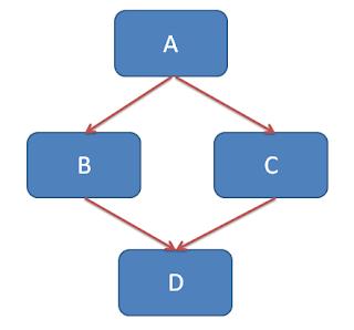 hybrid inheritance in java