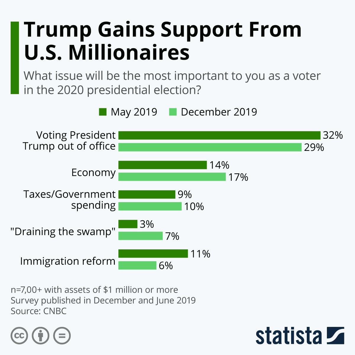donald-trump-favorite-amongst-millionaires #infographic