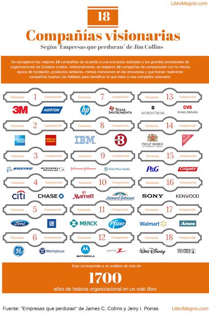Infografía con 36 compañías de estudio (18 visionarias y 18 de comparación)